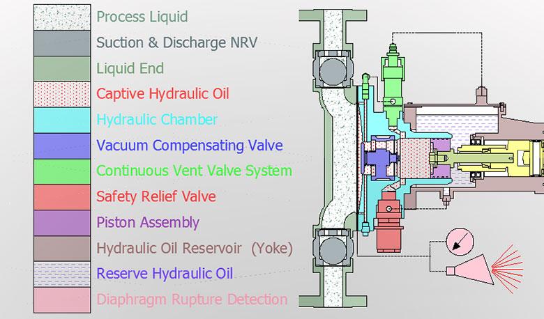 Glandless Diaphragm Pumps, Diaphragm Pump Manufacturers in India